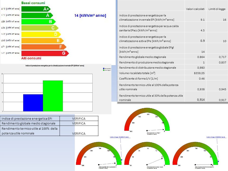 Indice di prestazione energetica EPi VERIFICA