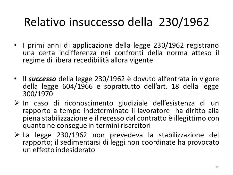 Relativo insuccesso della 230/1962