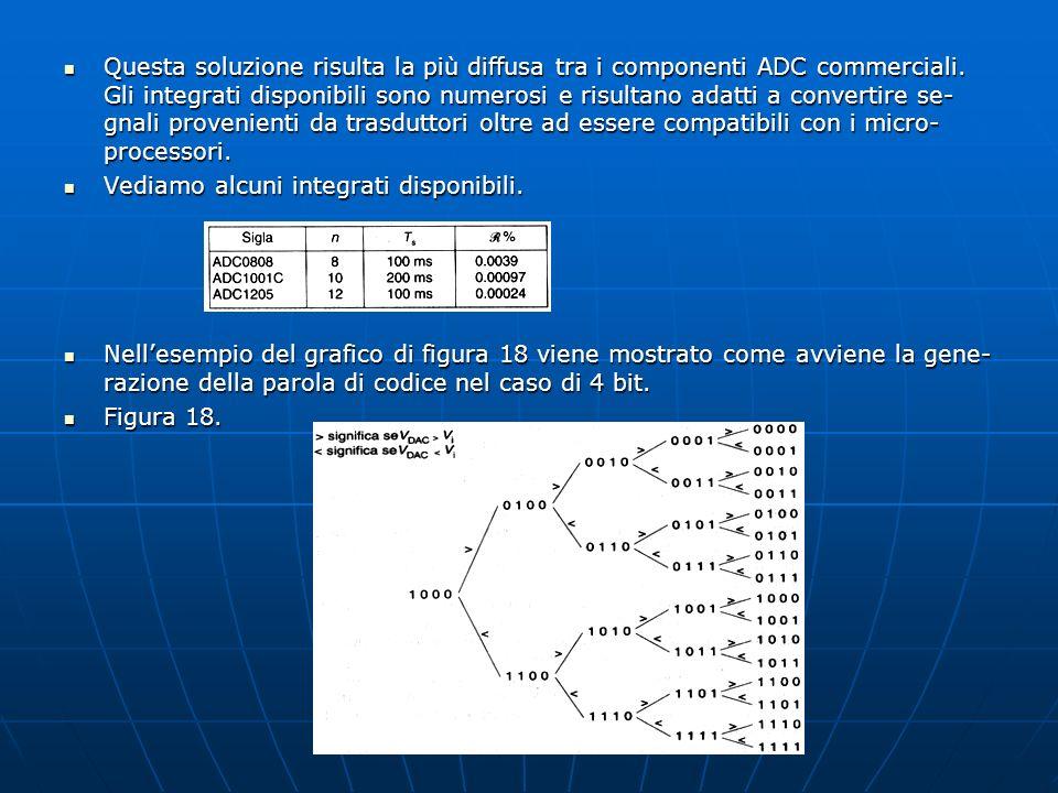 Questa soluzione risulta la più diffusa tra i componenti ADC commerciali. Gli integrati disponibili sono numerosi e risultano adatti a convertire se-gnali provenienti da trasduttori oltre ad essere compatibili con i micro-processori.