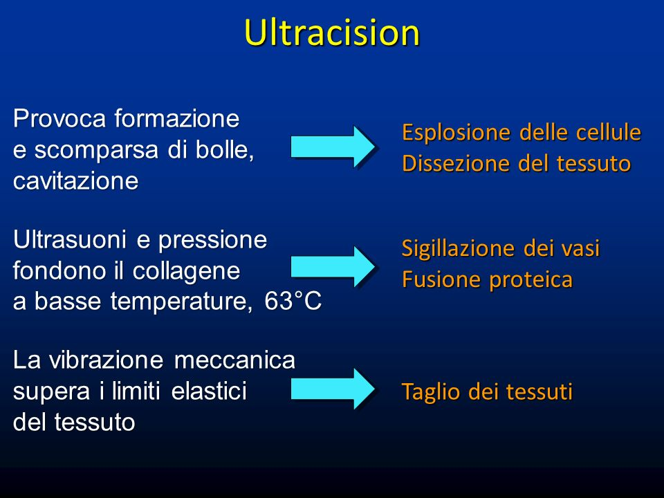 Ultracision Provoca formazione e scomparsa di bolle, cavitazione