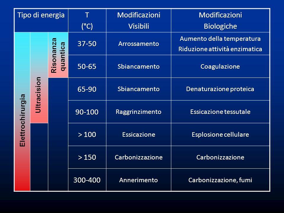 Tipo di energia T (°C) Modificazioni Visibili Biologiche 37-50 50-65
