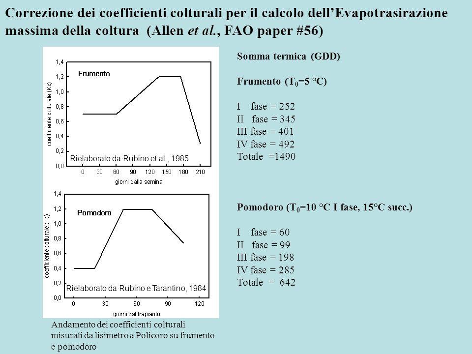 Correzione dei coefficienti colturali per il calcolo dell'Evapotrasirazione massima della coltura (Allen et al., FAO paper #56)