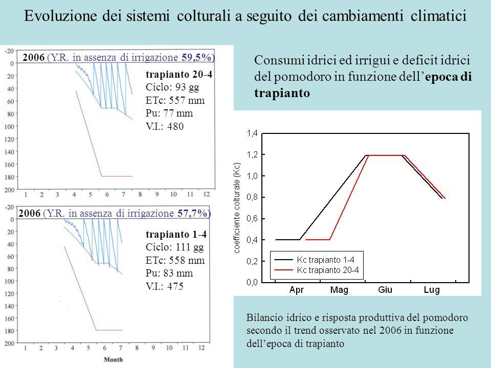 Evoluzione dei sistemi colturali a seguito dei cambiamenti climatici