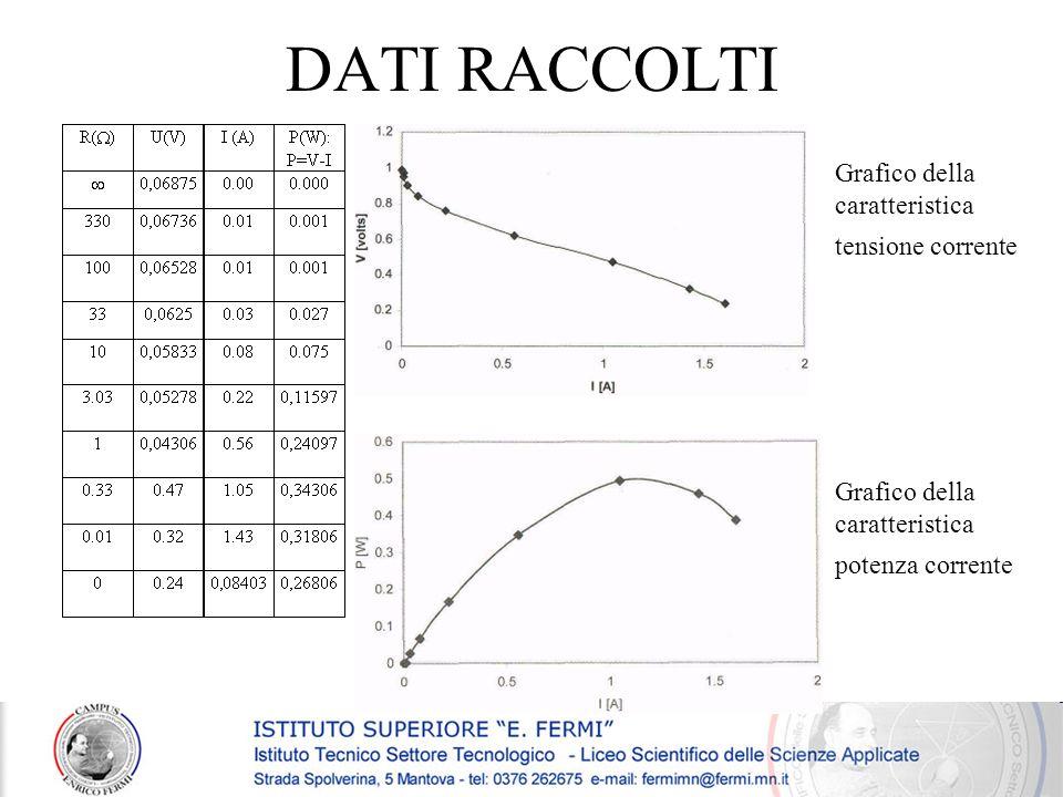 DATI RACCOLTI Grafico della caratteristica tensione corrente