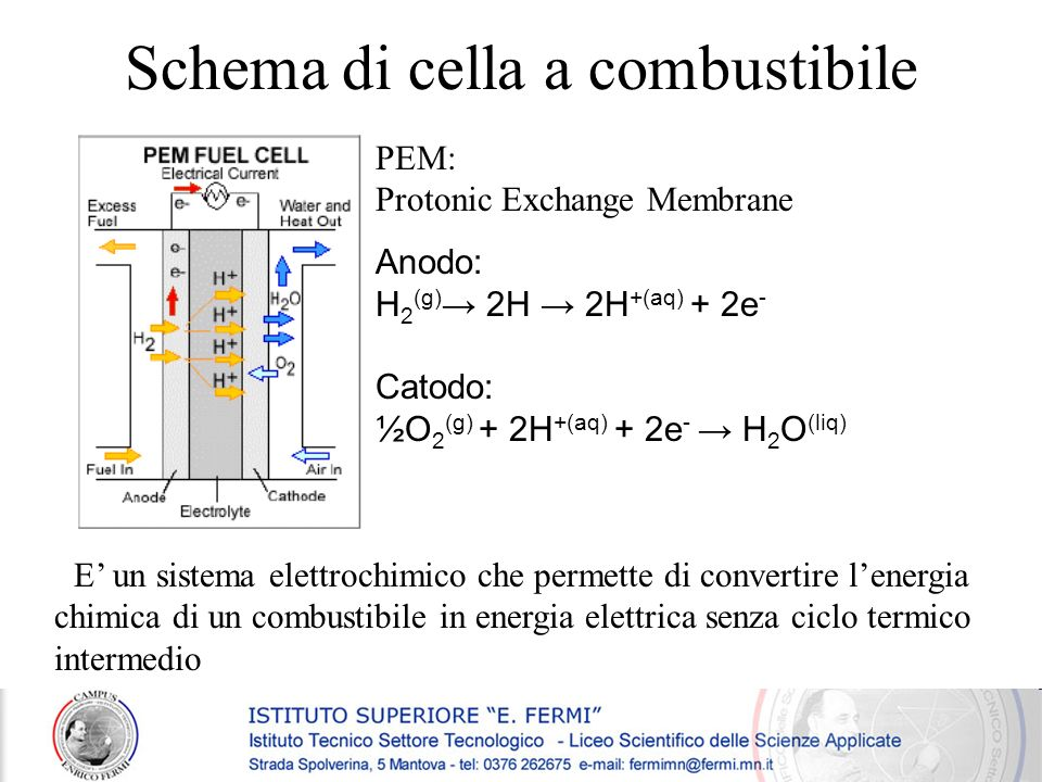 Schema di cella a combustibile