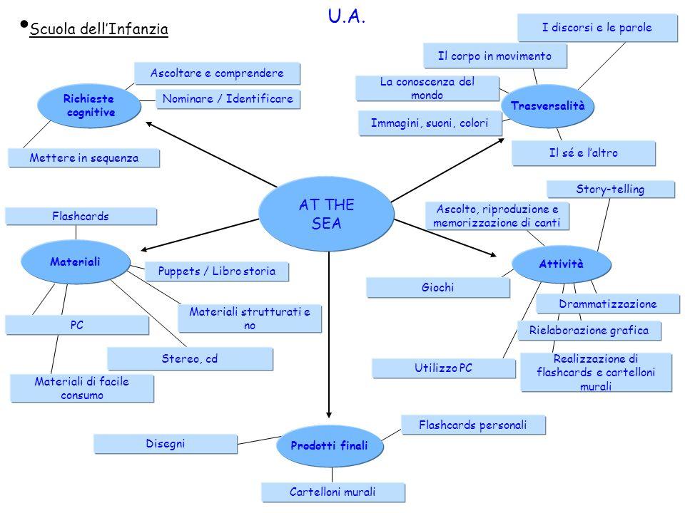 U.A. Scuola dell'Infanzia AT THE SEA I discorsi e le parole