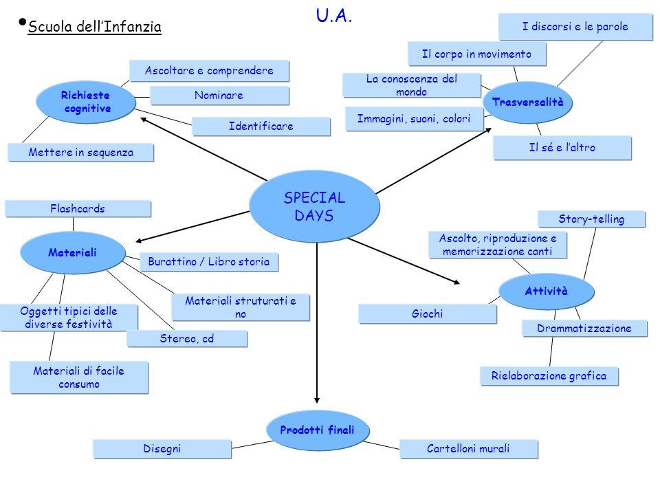 U.A. Scuola dell'Infanzia SPECIAL DAYS I discorsi e le parole