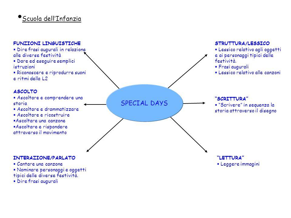Scuola dell'Infanzia SPECIAL DAYS FUNZIONI LINGUISTICHE