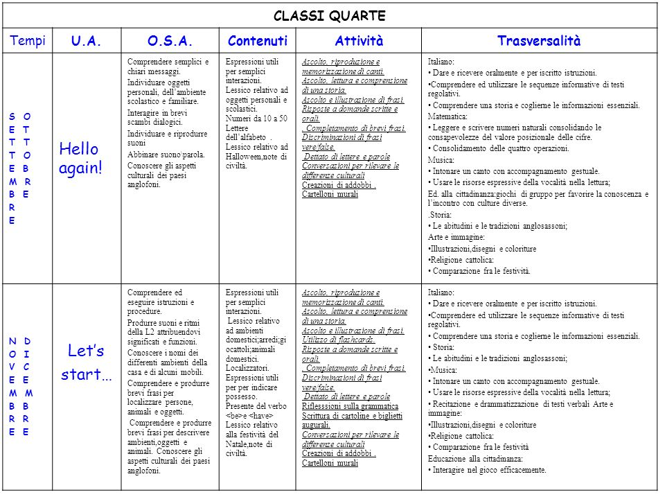 Hello again! Let's start… CLASSI QUARTE Tempi U.A. O.S.A. Contenuti