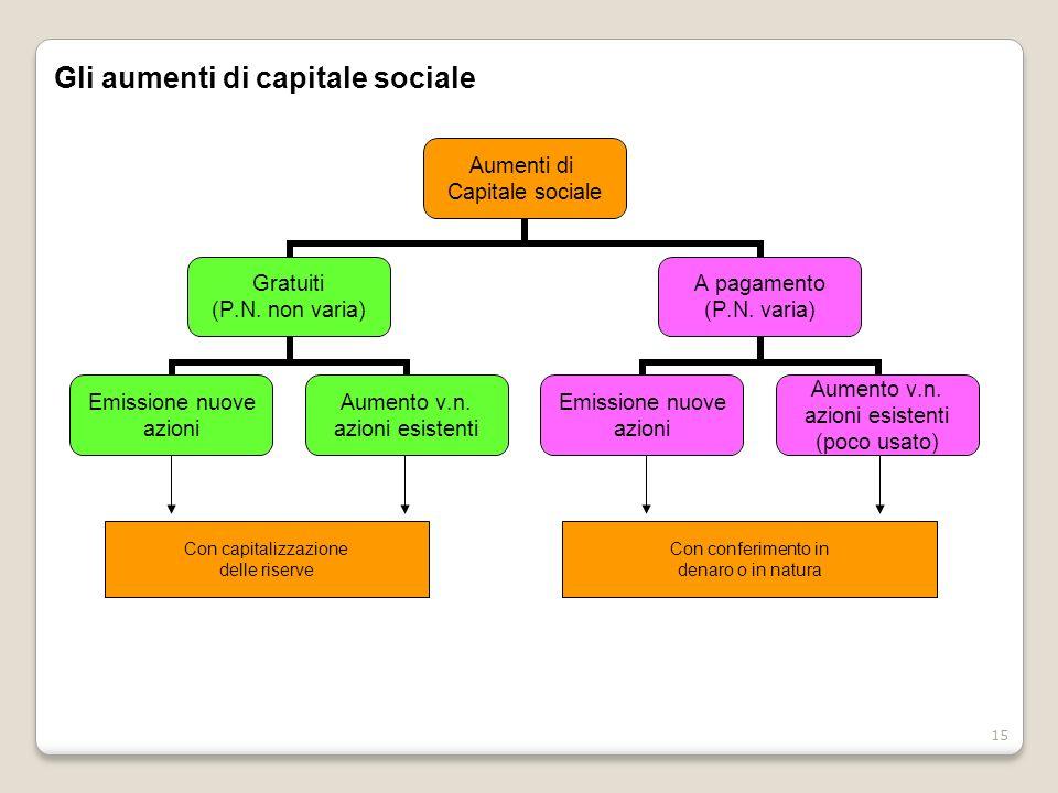Gli aumenti di capitale sociale
