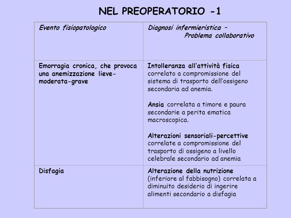 NEL PREOPERATORIO -1 Evento fisiopatologico Diagnosi infermieristica –