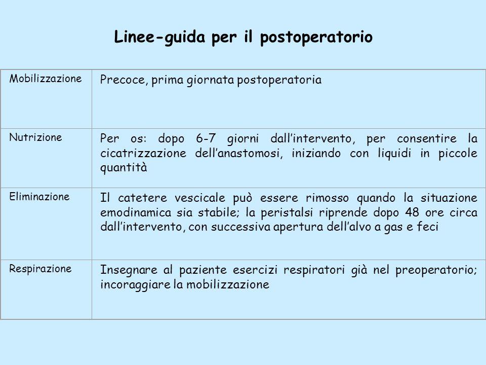 Linee-guida per il postoperatorio