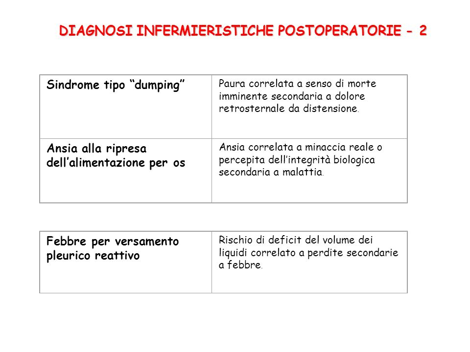 DIAGNOSI INFERMIERISTICHE POSTOPERATORIE - 2