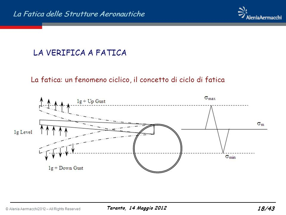 LA VERIFICA A FATICA La fatica: un fenomeno ciclico, il concetto di ciclo di fatica 18