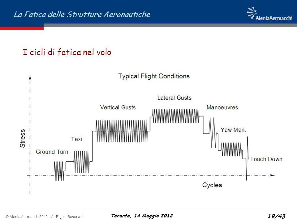 I cicli di fatica nel volo
