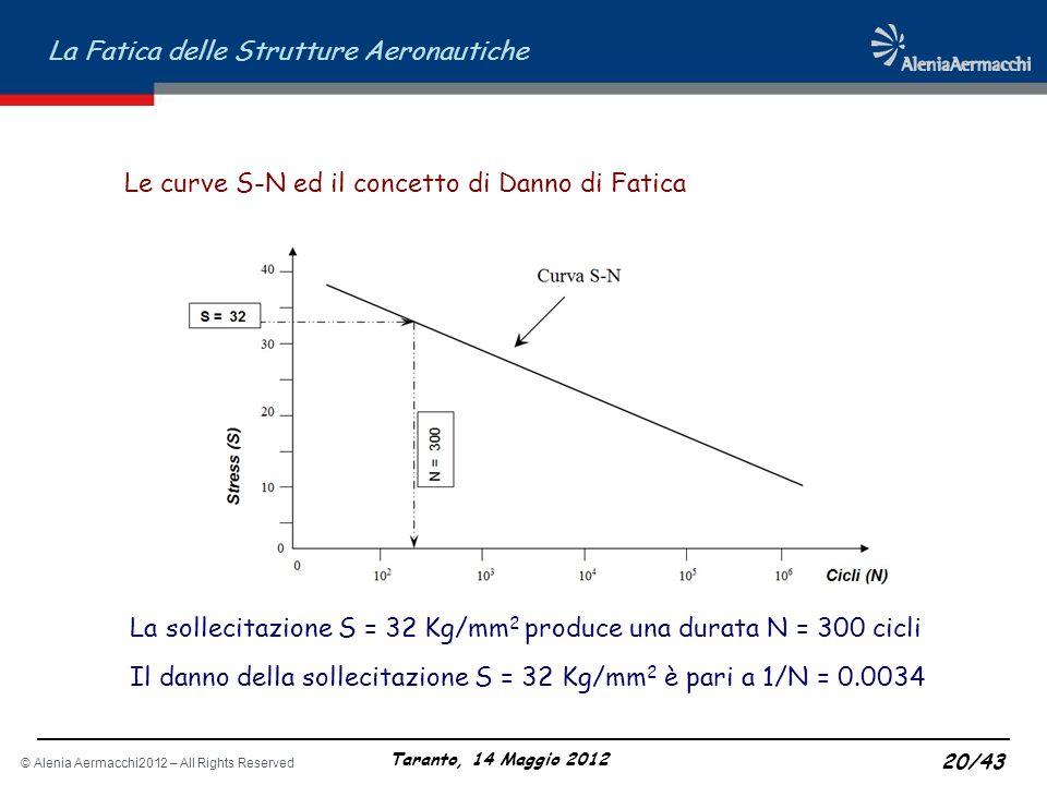 Le curve S-N ed il concetto di Danno di Fatica
