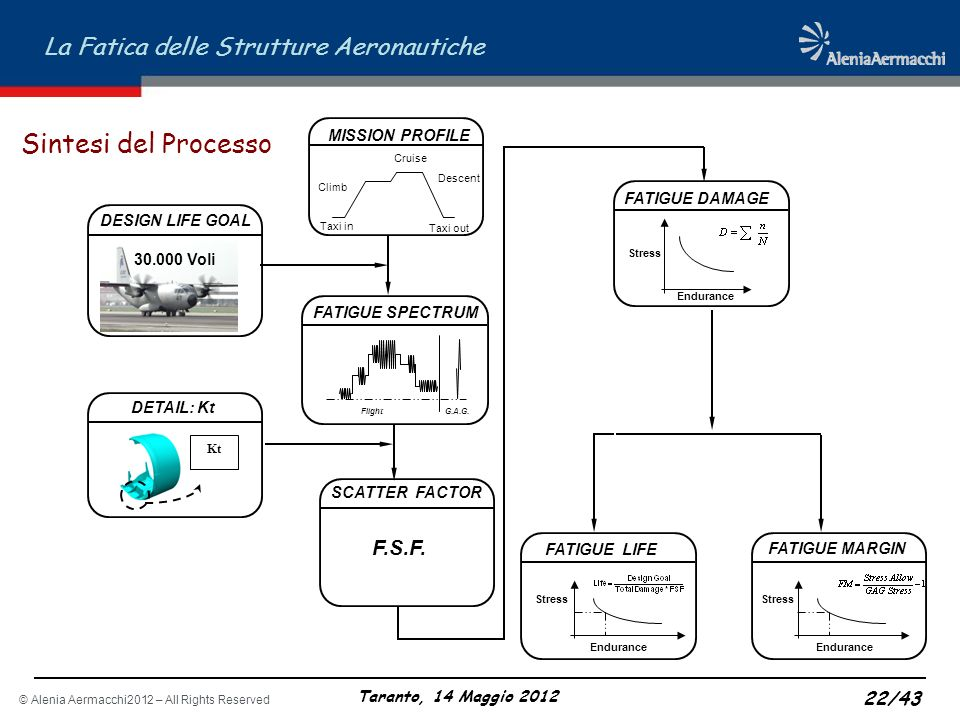 Sintesi del Processo F.S.F. MISSION PROFILE FATIGUE DAMAGE