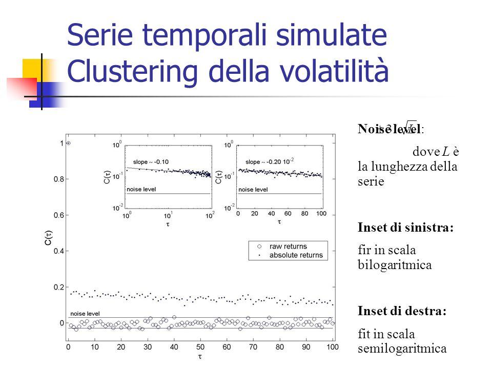 Serie temporali simulate Clustering della volatilità
