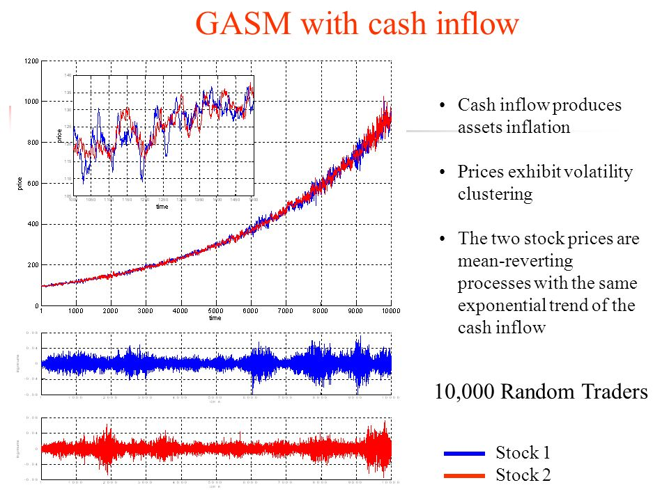 GASM with cash inflow 10,000 Random Traders