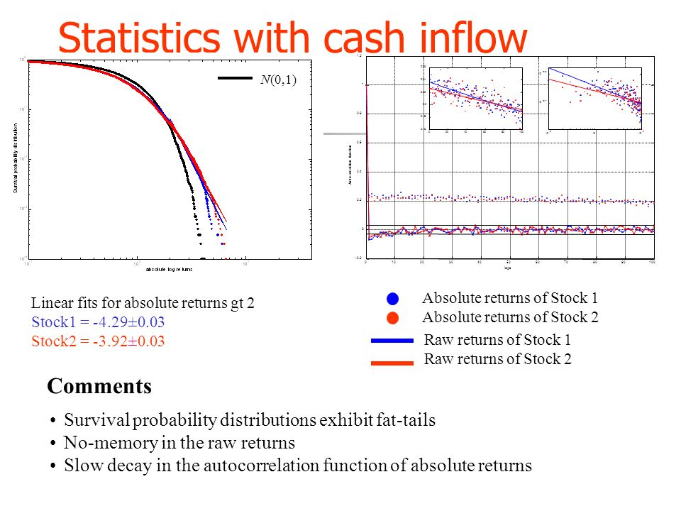 Statistics with cash inflow