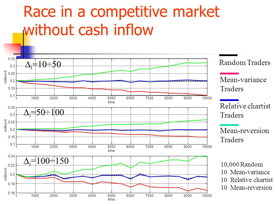 Race in a competitive market without cash inflow
