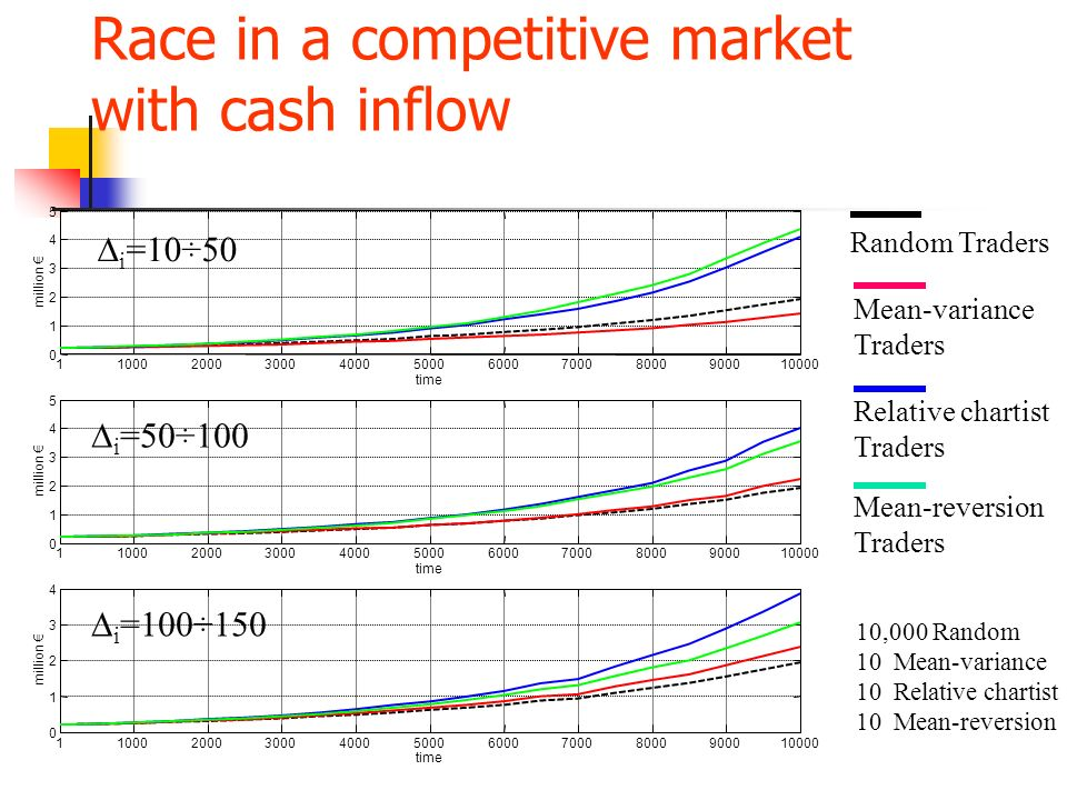 Race in a competitive market with cash inflow