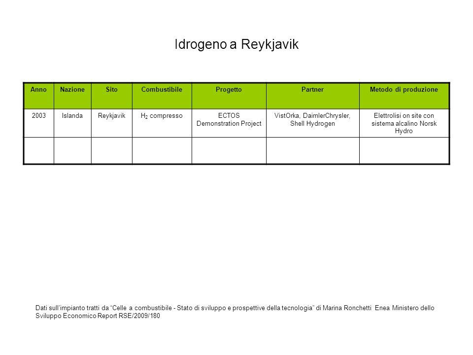 Idrogeno a Reykjavik Anno Nazione Sito Combustibile Progetto Partner