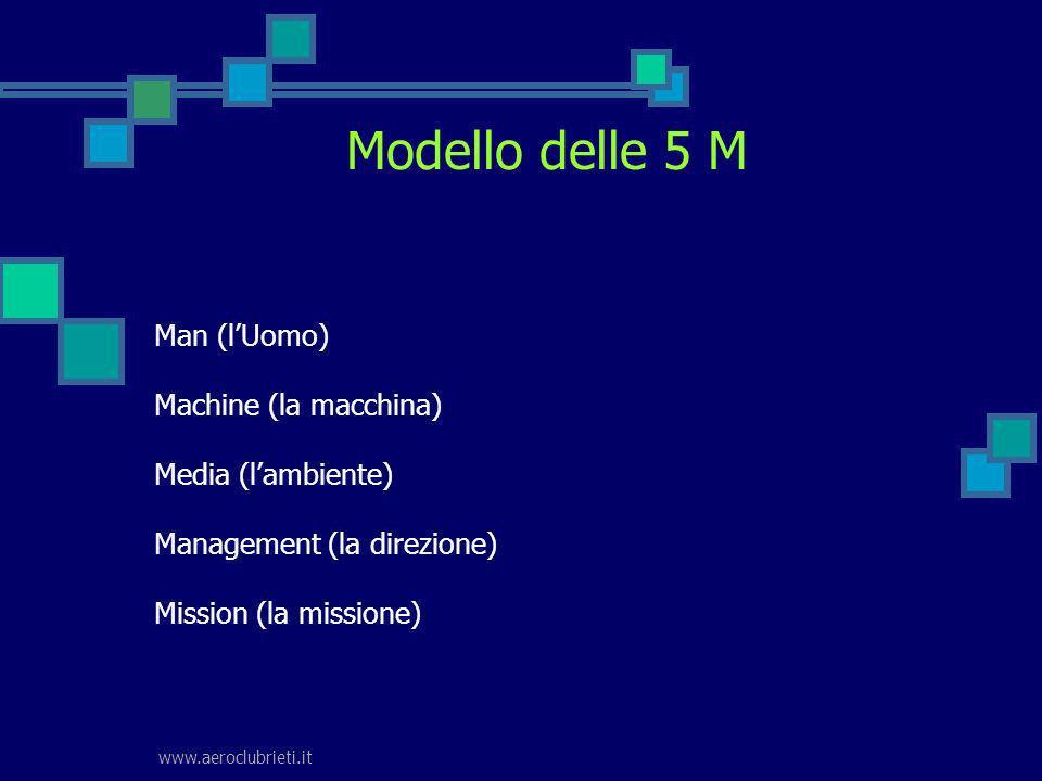 Modello delle 5 M Man (l'Uomo) Machine (la macchina) Media (l'ambiente) Management (la direzione) Mission (la missione)