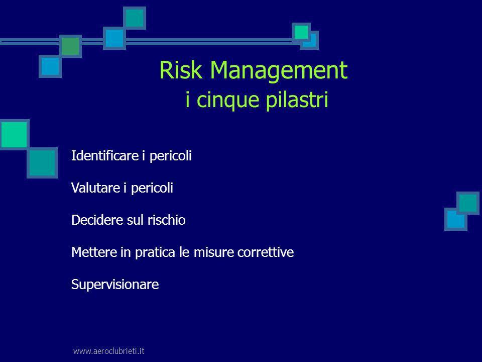 Risk Management i cinque pilastri