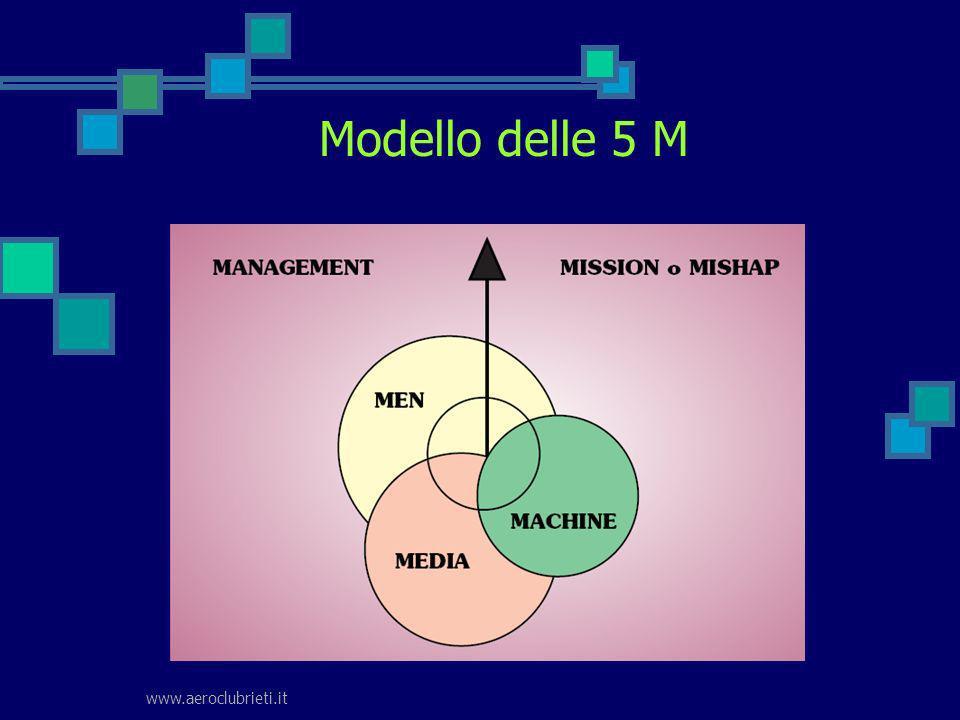 Modello delle 5 M www.aeroclubrieti.it