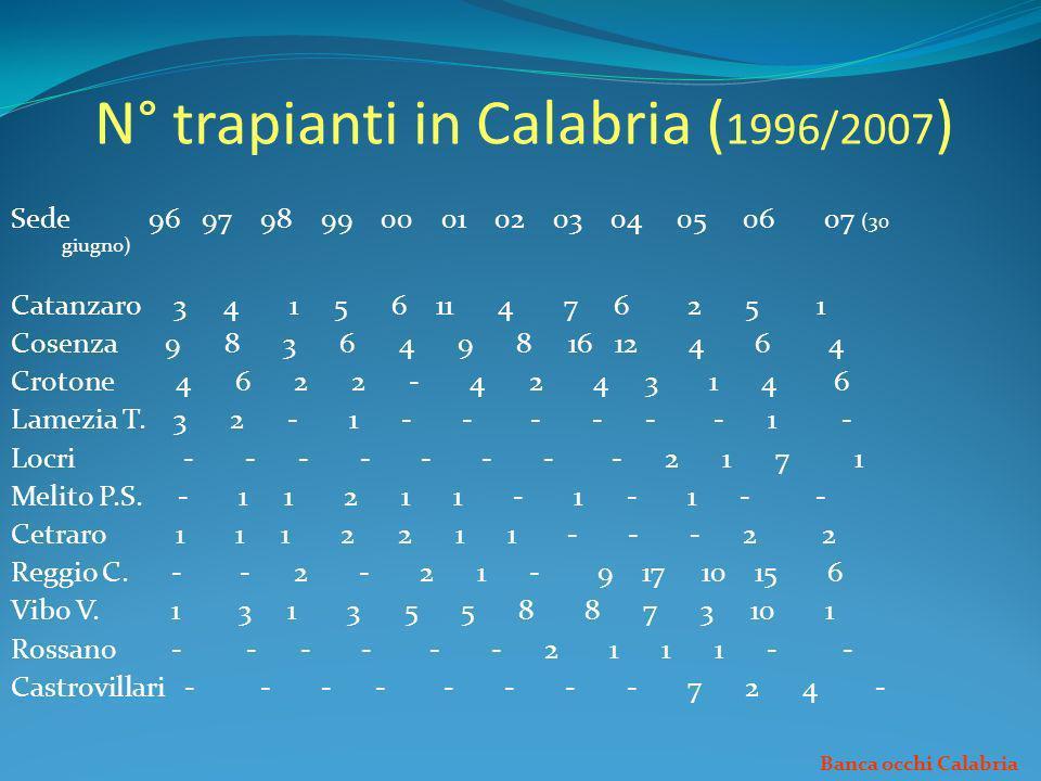 N° trapianti in Calabria (1996/2007)