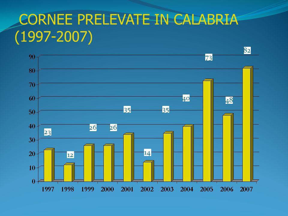CORNEE PRELEVATE IN CALABRIA (1997-2007)