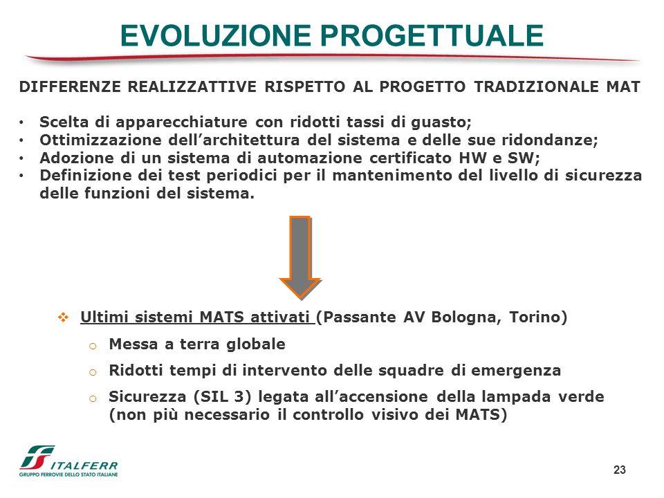 EVOLUZIONE PROGETTUALE