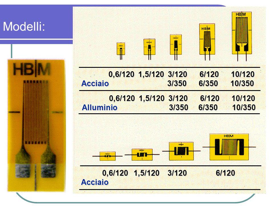 Modelli: 0,6/120 1,5/120 3/120 6/120 10/120 Acciaio 3/350 6/350 10/350
