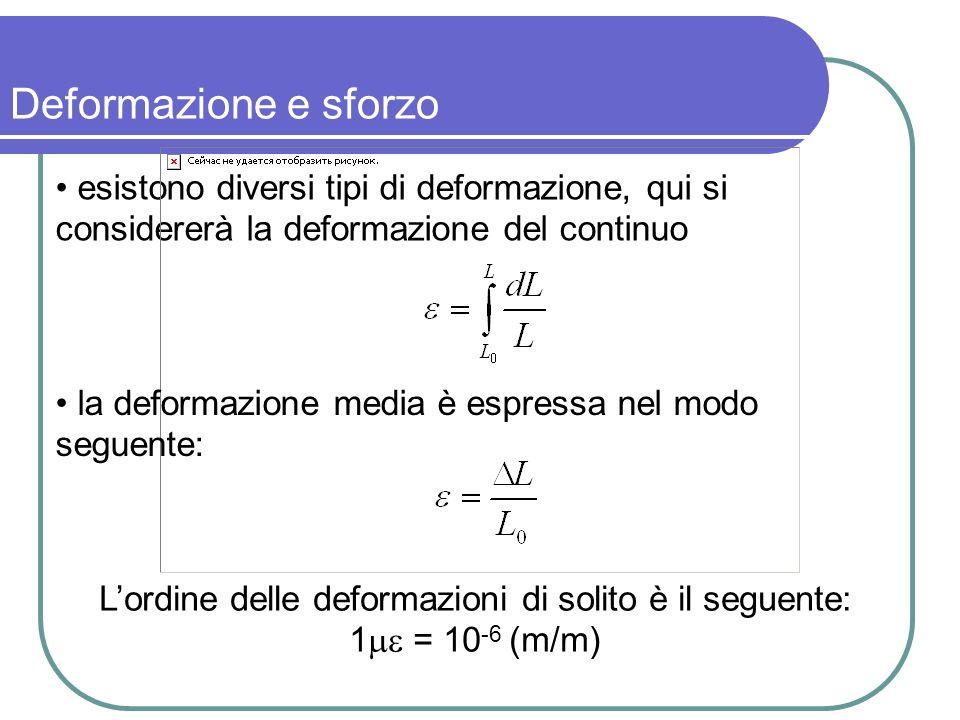 L'ordine delle deformazioni di solito è il seguente: 1 = 10-6 (m/m)