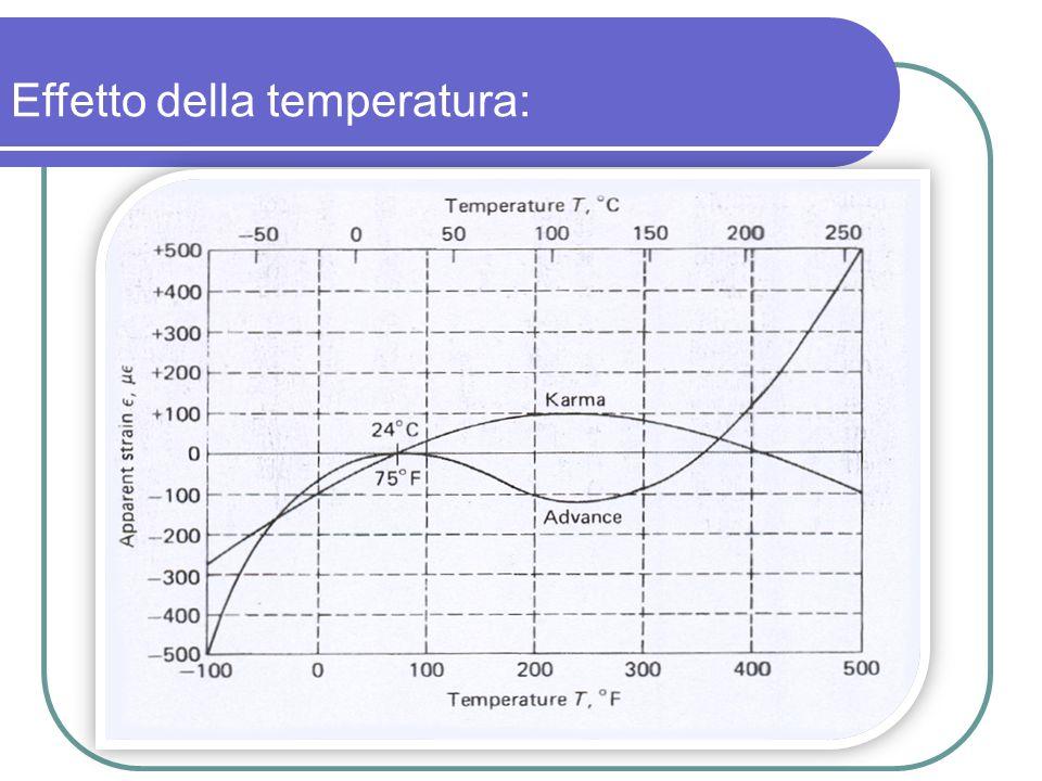 Effetto della temperatura: