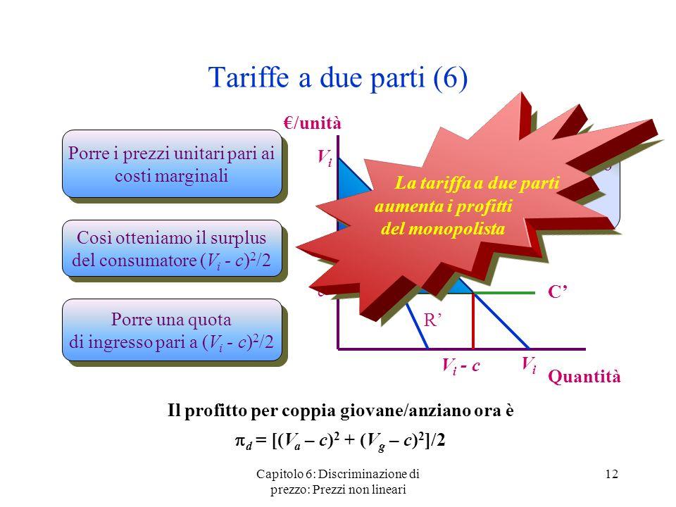 Tariffe a due parti (6) La tariffa a due parti aumenta i profitti del monopolista. €/unità. Porre i prezzi unitari pari ai costi marginali.
