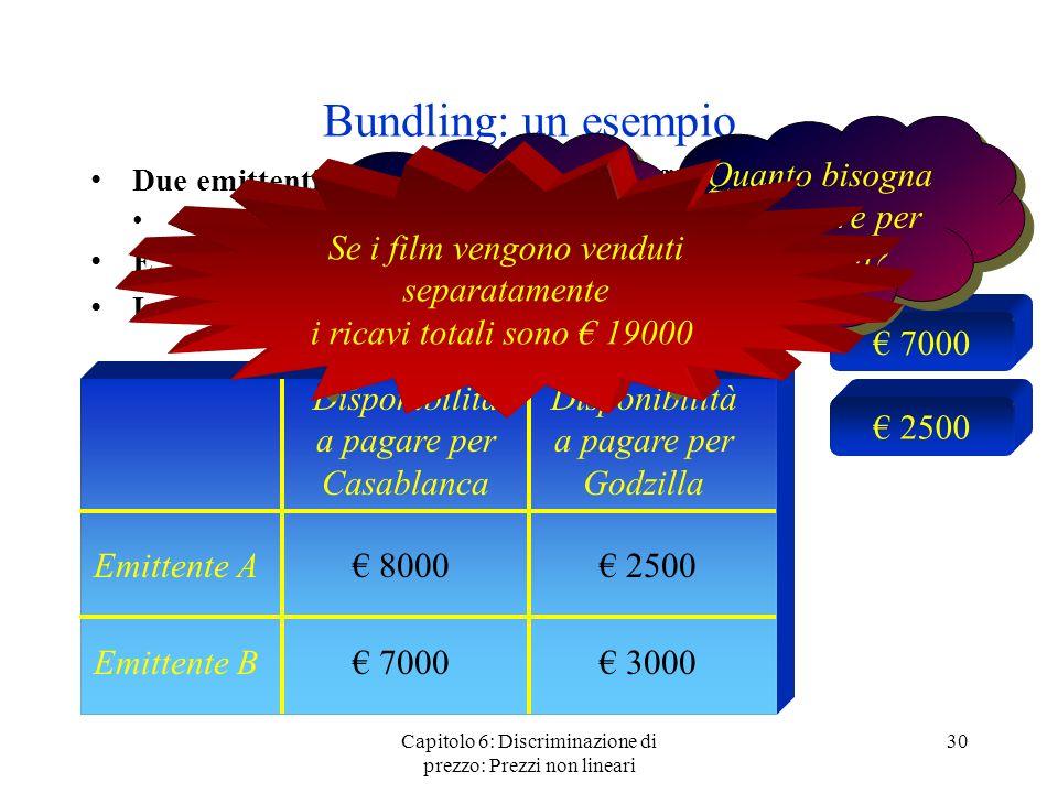 Bundling: un esempio Quanto bisogna far pagare per Godzilla