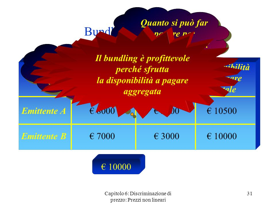 Bundling: un esempio Quanto si può far pagare per l'intero pacchetto