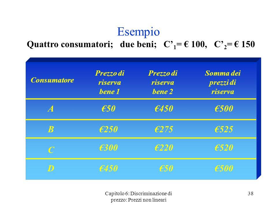 Esempio Quattro consumatori; due beni; C'1= € 100, C'2= € 150 A €50