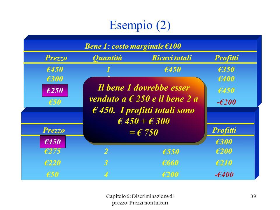 Esempio (2) Considerate prezzi di monopolio