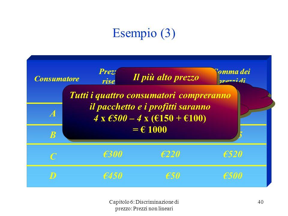 Esempio (3) Prezzo di riserva bene 1. Prezzo di riserva bene 2. Somma dei prezzi di riserva.