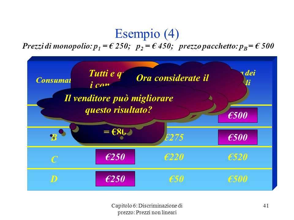 Esempio (4) Prezzi di monopolio: p1 = € 250; p2 = € 450; prezzo pacchetto: pB = € 500.