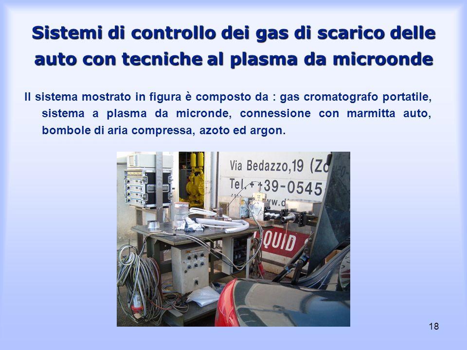 Sistemi di controllo dei gas di scarico delle auto con tecniche al plasma da microonde
