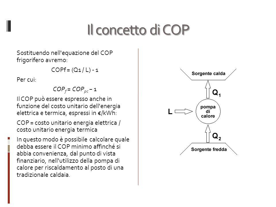Il concetto di COP