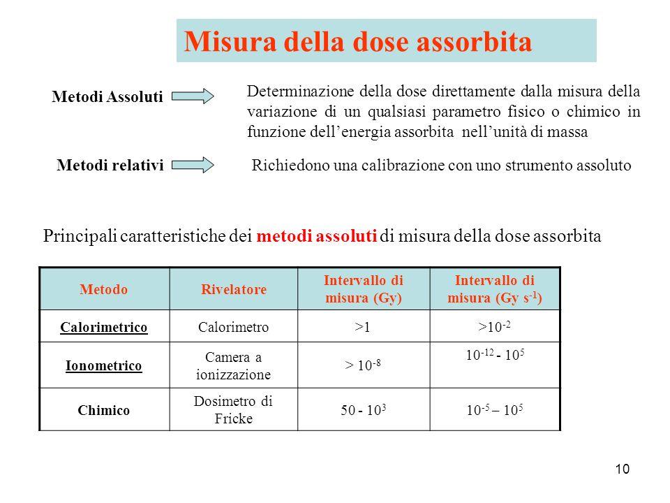 Intervallo di misura (Gy) Intervallo di misura (Gy s-1)