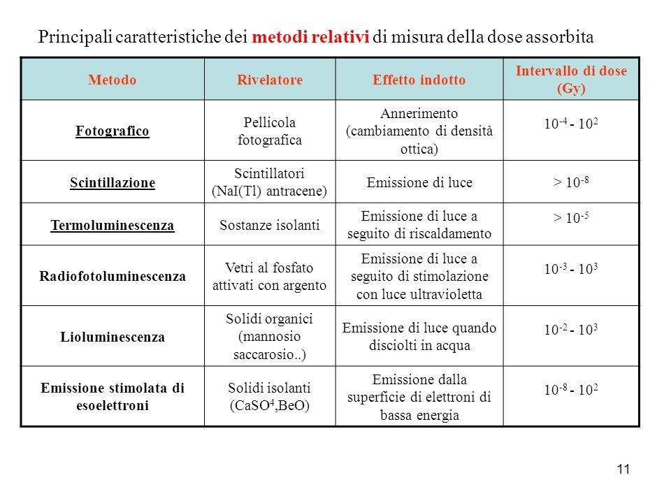 Principali caratteristiche dei metodi relativi di misura della dose assorbita