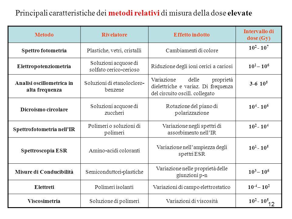 Principali caratteristiche dei metodi relativi di misura della dose elevate