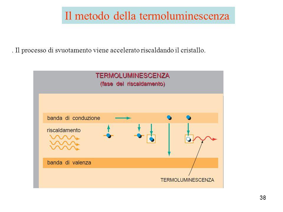 Il metodo della termoluminescenza