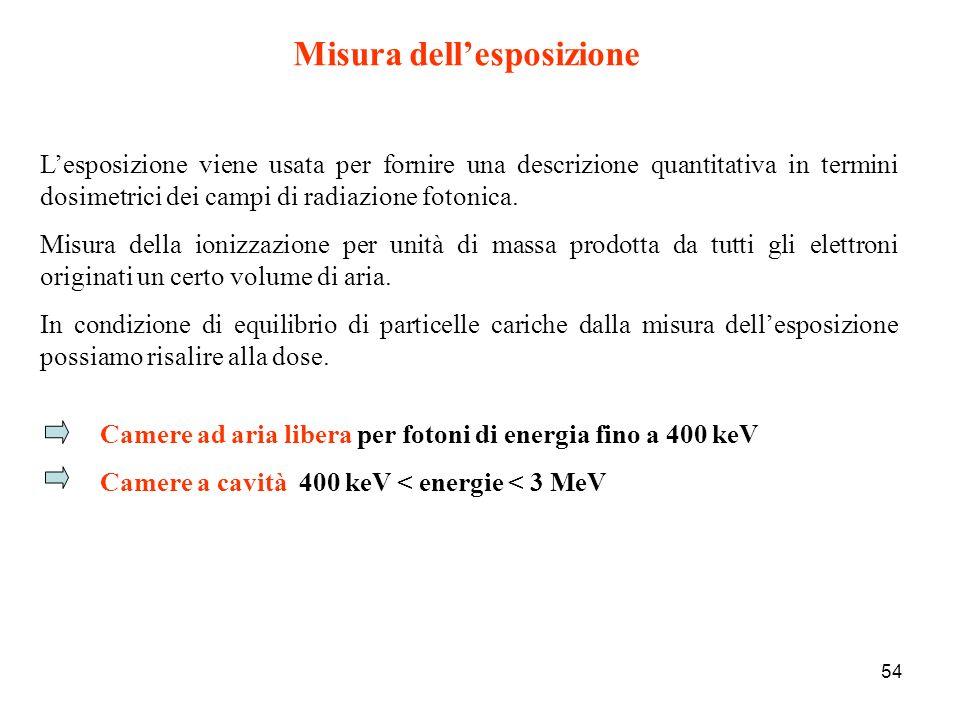 Misura dell'esposizione